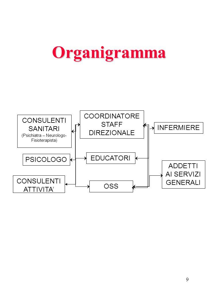 9 Organigramma COORDINATORE STAFF DIREZIONALE EDUCATORI OSS PSICOLOGO CONSULENTI ATTIVITA CONSULENTI SANITARI (Psichiatra – Neurologo- Fisioterapista)