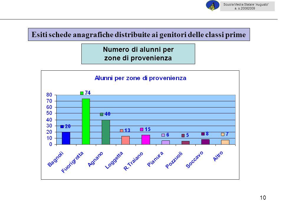 10 Esiti schede anagrafiche distribuite ai genitori delle classi prime Numero di alunni per zone di provenienza Scuola Media Statale Augusto a. s.2008