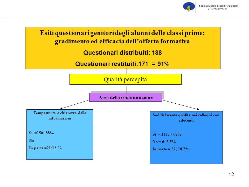 12 Scuola Media Statale Augusto a. s.2008/2009 Tempestività e chiarezza delle informazioni Sì =150; 88% No In parte =21;12 % Esiti questionari genitor