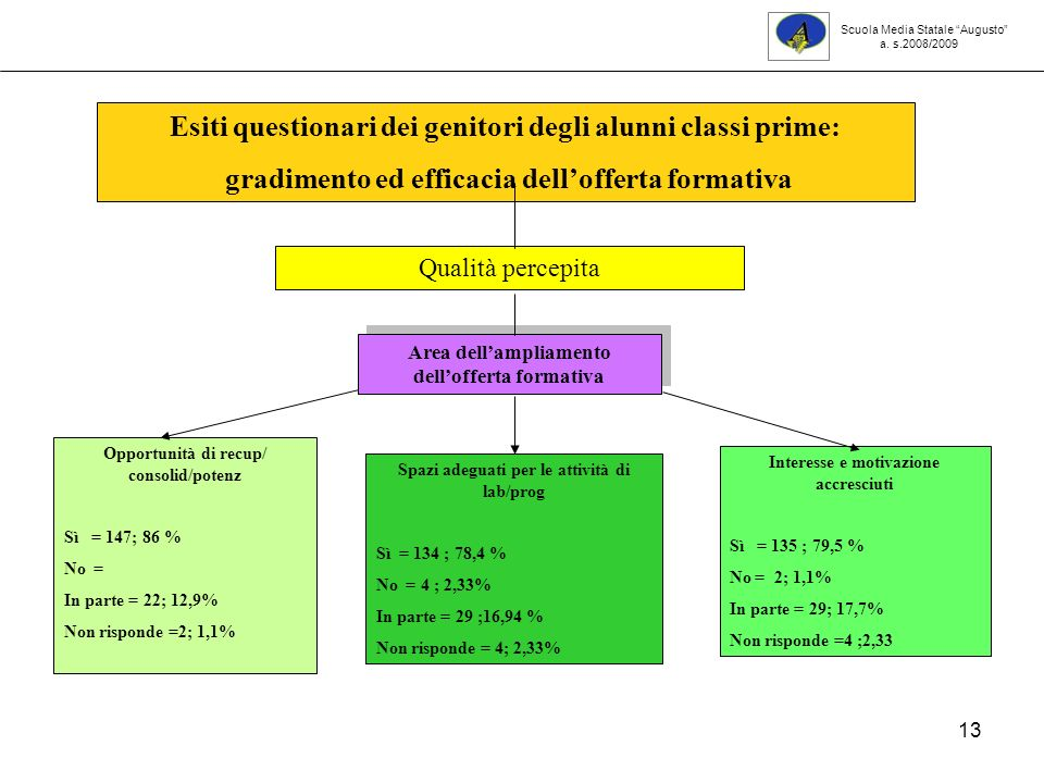 13 Opportunità di recup/ consolid/potenz Sì = 147; 86 % No = In parte = 22; 12,9% Non risponde =2; 1,1% Interesse e motivazione accresciuti Sì = 135 ;