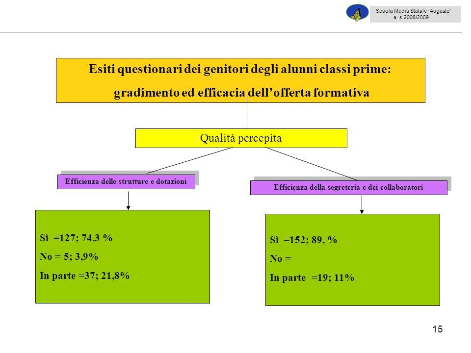 15 Sì =127; 74,3 % No = 5; 3,9% In parte =37; 21,8% Esiti questionari dei genitori degli alunni classi prime: gradimento ed efficacia dellofferta form