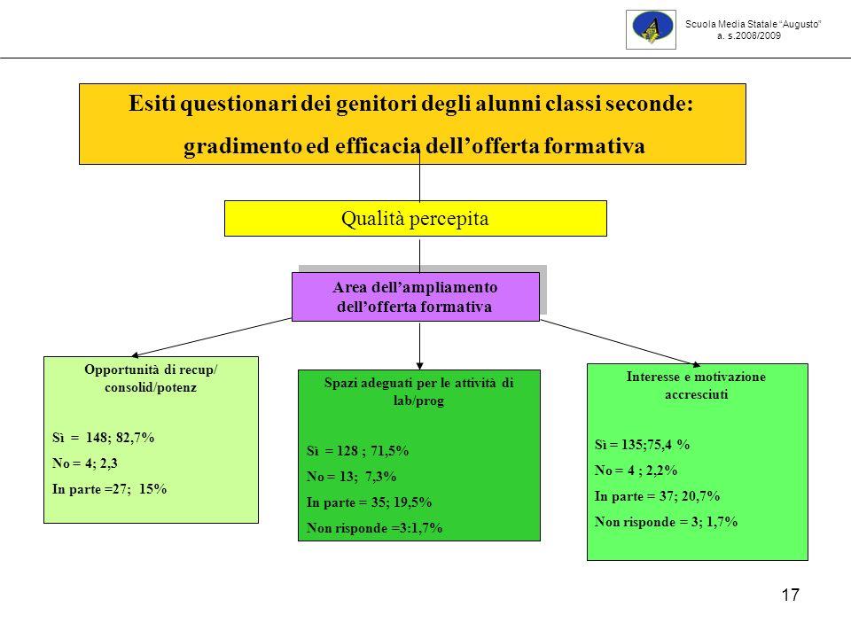 17 Opportunità di recup/ consolid/potenz Sì = 148; 82,7% No = 4; 2,3 In parte =27; 15% Interesse e motivazione accresciuti Sì = 135;75,4 % No = 4 ; 2,