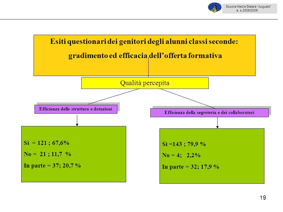19 Sì = 121 ; 67,6% No = 21 ; 11,7 % In parte = 37; 20,7 % Esiti questionari dei genitori degli alunni classi seconde: gradimento ed efficacia delloff