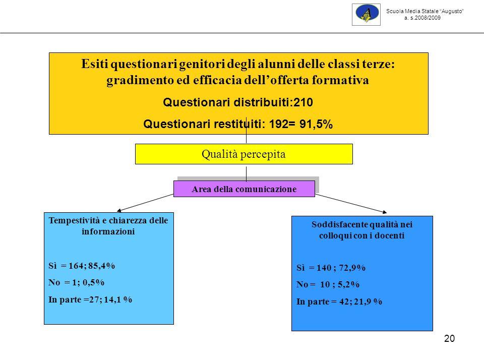 20 Scuola Media Statale Augusto a. s.2008/2009 Tempestività e chiarezza delle informazioni Sì = 164; 85,4% No = 1; 0,5% In parte =27; 14,1 % Esiti que
