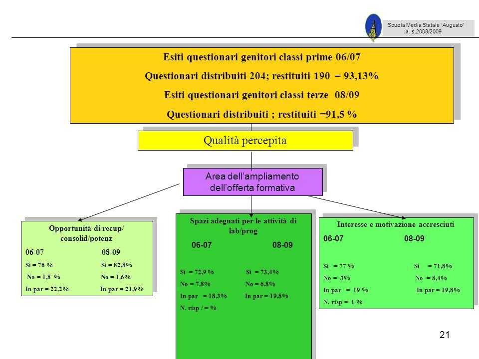 21 Scuola Media Statale Augusto a. s.2008/2009 Opportunità di recup/ consolid/potenz 06-07 08-09 Sì = 76 % Sì = 82,8% No = 1,8 % No = 1,6% In par = 22
