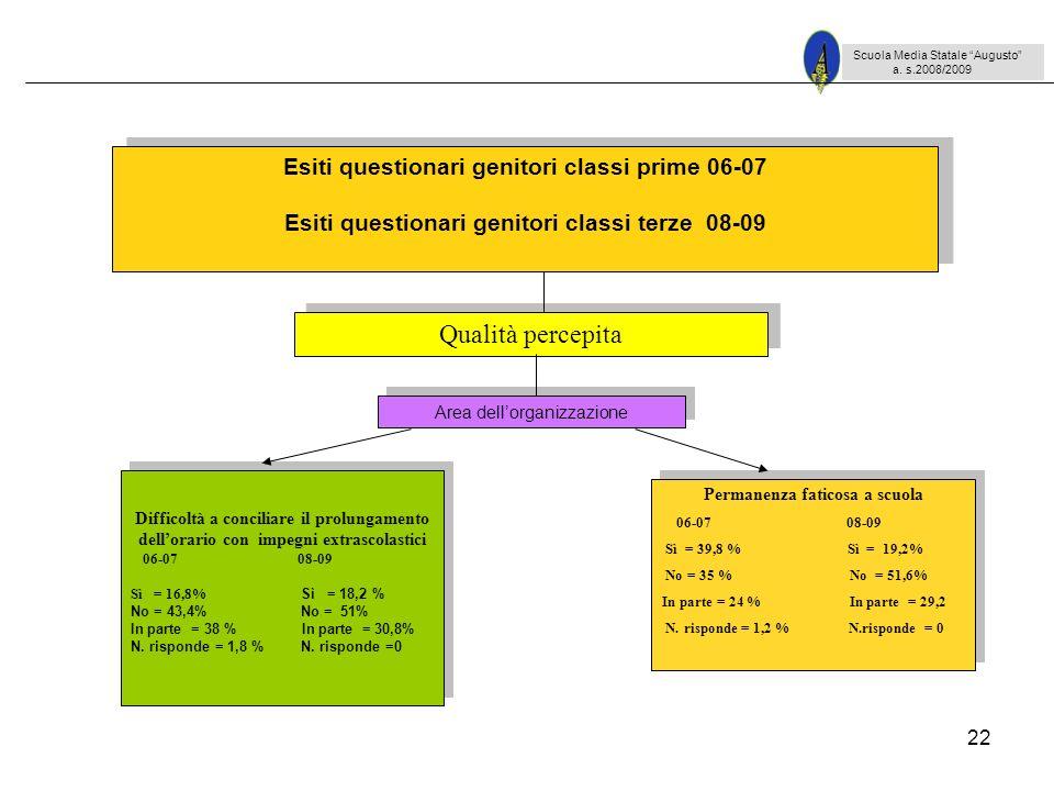 22 Scuola Media Statale Augusto a. s.2008/2009 Difficoltà a conciliare il prolungamento dellorario con impegni extrascolastici 06-07 08-09 Sì = 16,8%