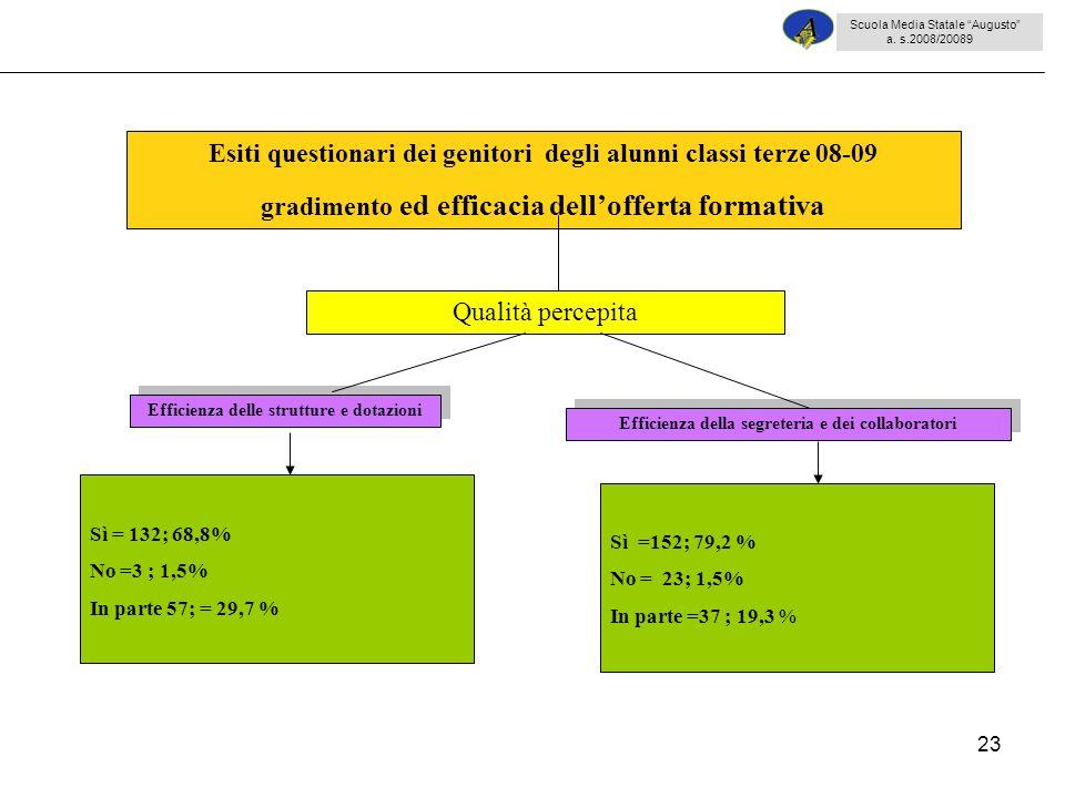 23 Sì = 132; 68,8% No =3 ; 1,5% In parte 57; = 29,7 % Esiti questionari dei genitori degli alunni classi terze 08-09 gradimento ed efficacia delloffer