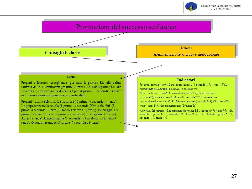 27 Consigli di classe Azioni Sperimentazione di nuove metodologie Azioni Sperimentazione di nuove metodologie Misure Progetti dIstituto: Accoglienza (