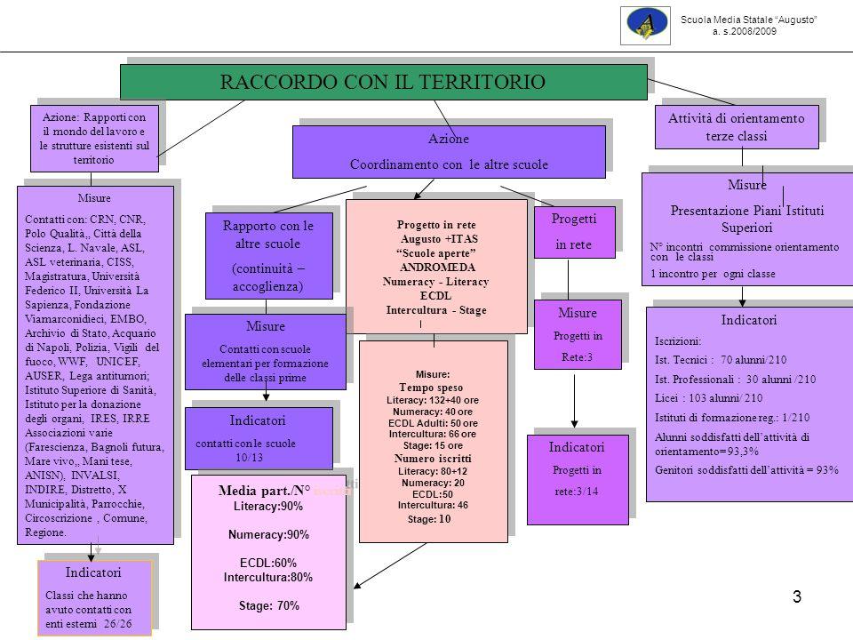 44 Classi prime:esiti per area Scuola Media Statale Augusto a. s.2008 /2009