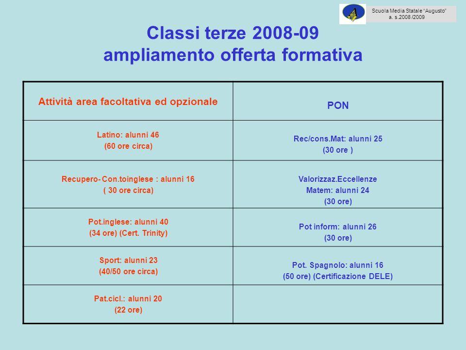Classi terze 2008-09 ampliamento offerta formativa Attività area facoltativa ed opzionale PON Latino: alunni 46 (60 ore circa) Rec/cons.Mat: alunni 25