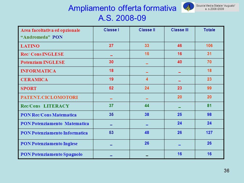 36 Ampliamento offerta formativa A.S. 2008-09 Area facoltativa ed opzionale Andromeda PON Classe IClasse IIClasse IIITotale LATINO 273346106 Rec/ Cons