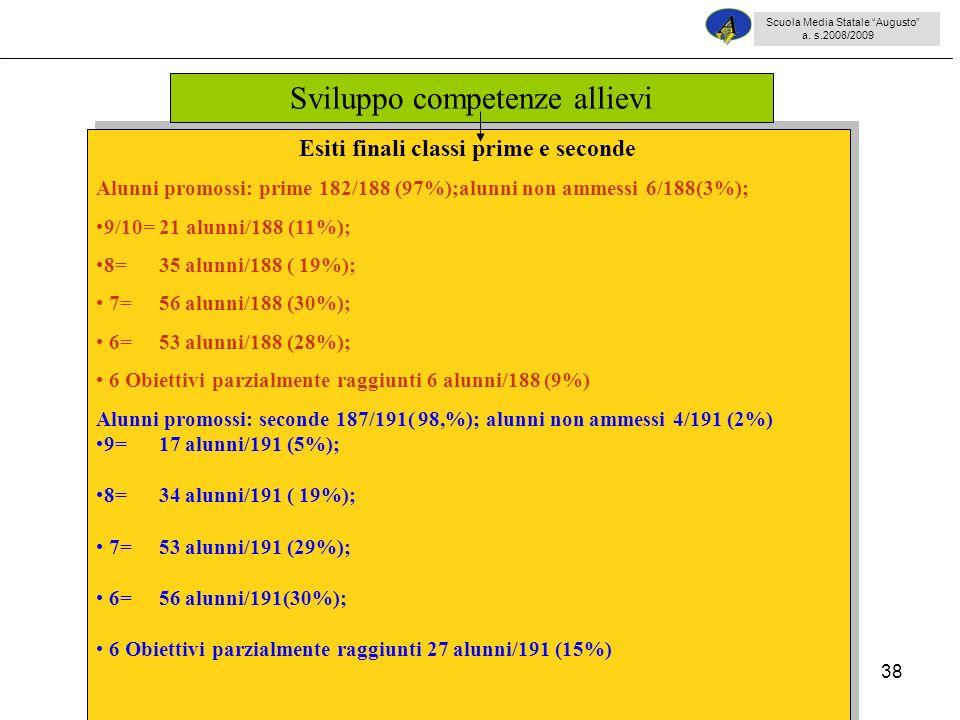 38 Esiti finali classi prime e seconde Alunni promossi: prime 182/188 (97%);alunni non ammessi 6/188(3%); 9/10= 21 alunni/188 (11%); 8= 35 alunni/188