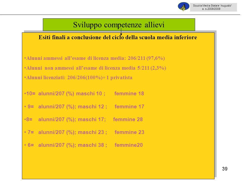 39 Esiti finali a conclusione del ciclo della scuola media inferiore Alunni ammessi allesame di licenza media: 206/211 (97,6%) Alunni non ammessi alle
