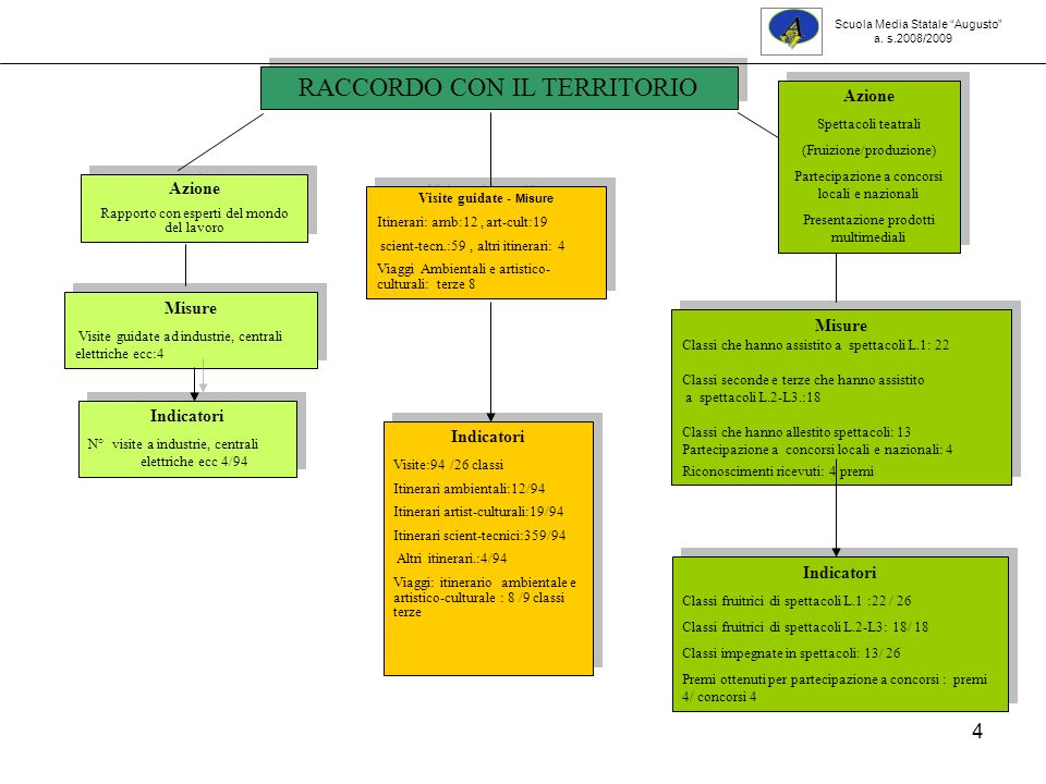 45 Sviluppo competenze allievi: classi seconde 2008-09 Prove comuni trasversali: fasce di livello Scuola Media Statale 7Augusto a.