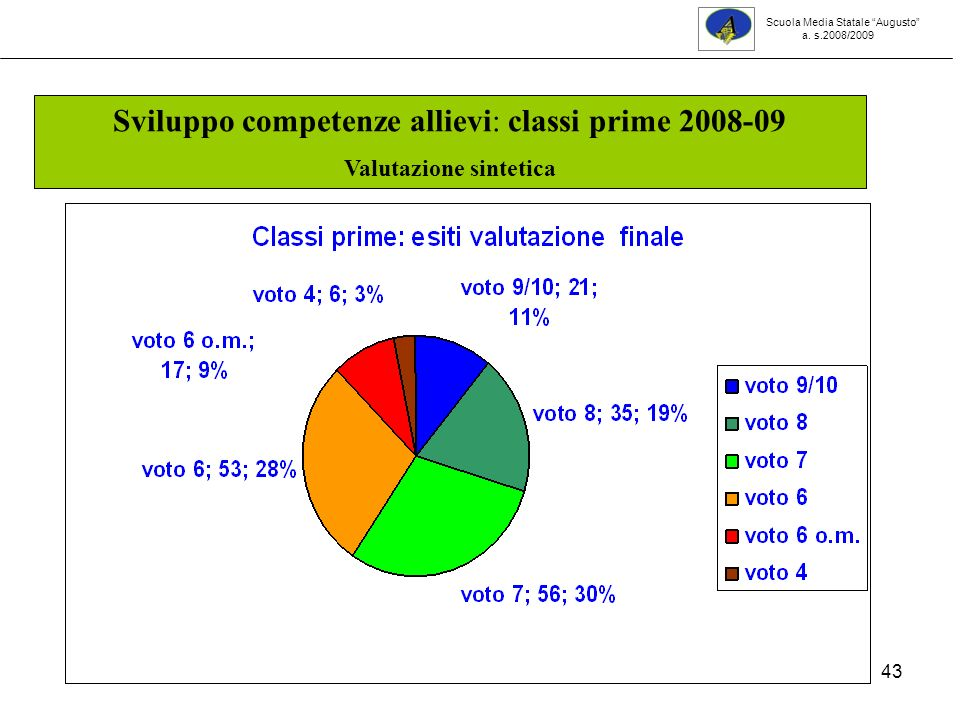 43 Sviluppo competenze allievi: classi prime 2008-09 Valutazione sintetica Scuola Media Statale Augusto a. s.2008/2009