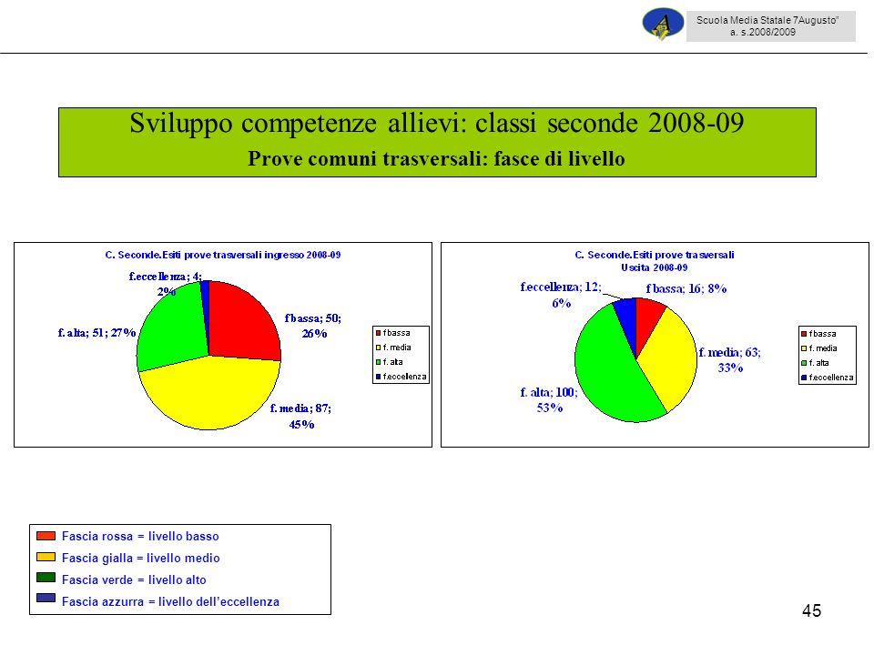 45 Sviluppo competenze allievi: classi seconde 2008-09 Prove comuni trasversali: fasce di livello Scuola Media Statale 7Augusto a. s.2008/2009 Fascia