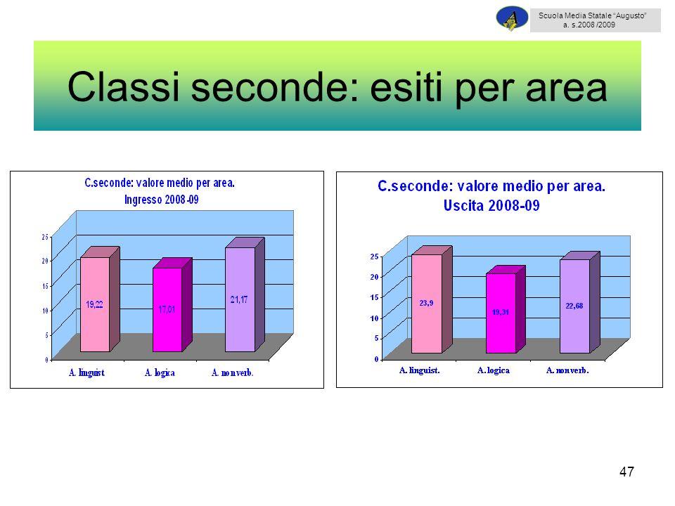47 Classi seconde: esiti per area Scuola Media Statale Augusto a. s.2008 /2009