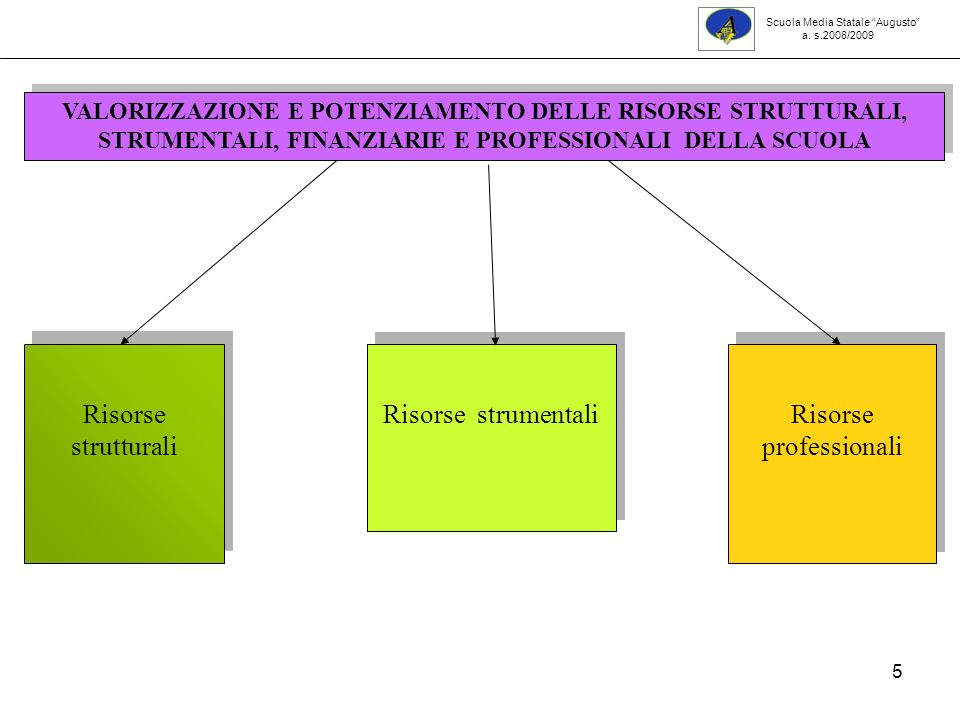 5 VALORIZZAZIONE E POTENZIAMENTO DELLE RISORSE STRUTTURALI, STRUMENTALI, FINANZIARIE E PROFESSIONALI DELLA SCUOLA Risorse strutturali Risorse strument