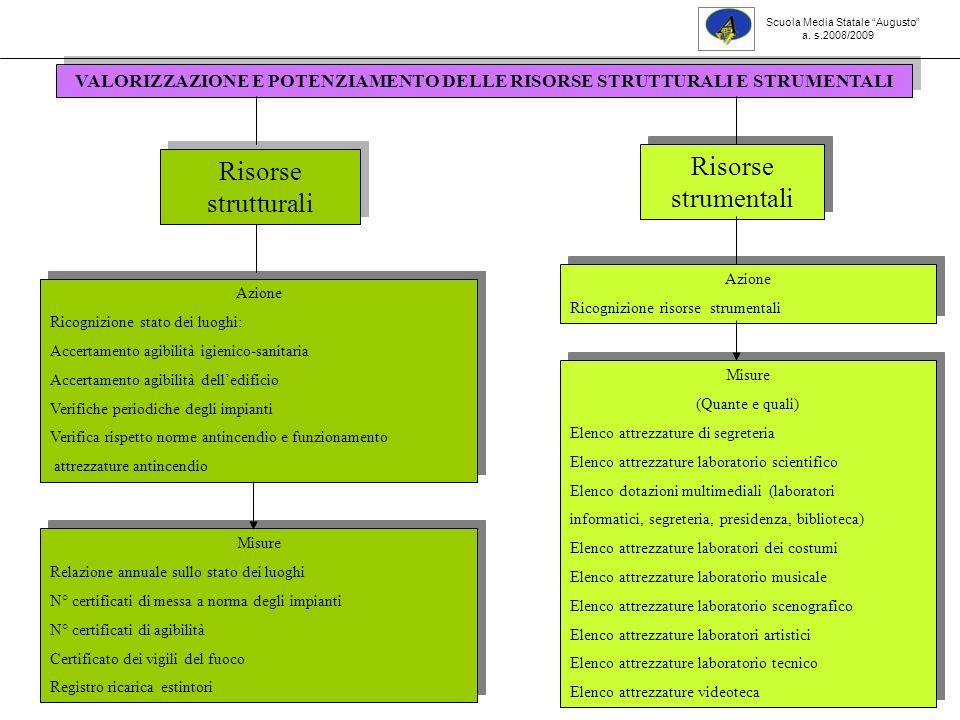 27 Consigli di classe Azioni Sperimentazione di nuove metodologie Azioni Sperimentazione di nuove metodologie Misure Progetti dIstituto: Accoglienza (per tutte le prime); Ed.