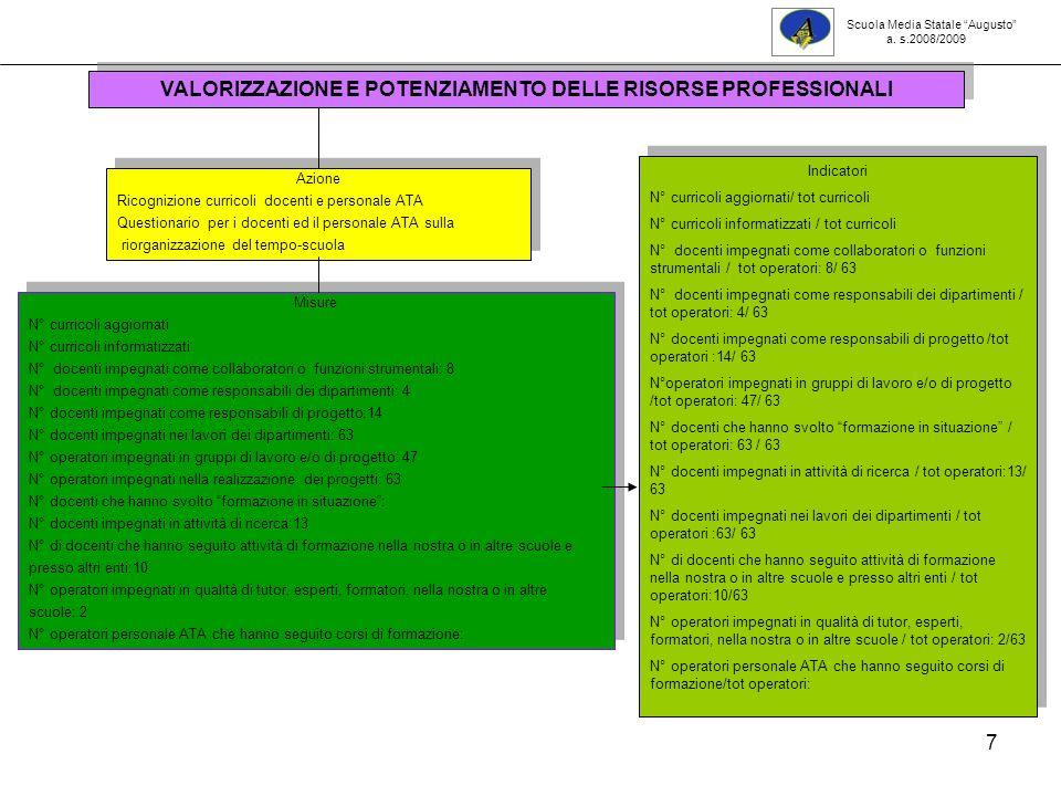 7 Azione Ricognizione curricoli docenti e personale ATA Questionario per i docenti ed il personale ATA sulla riorganizzazione del tempo-scuola Azione