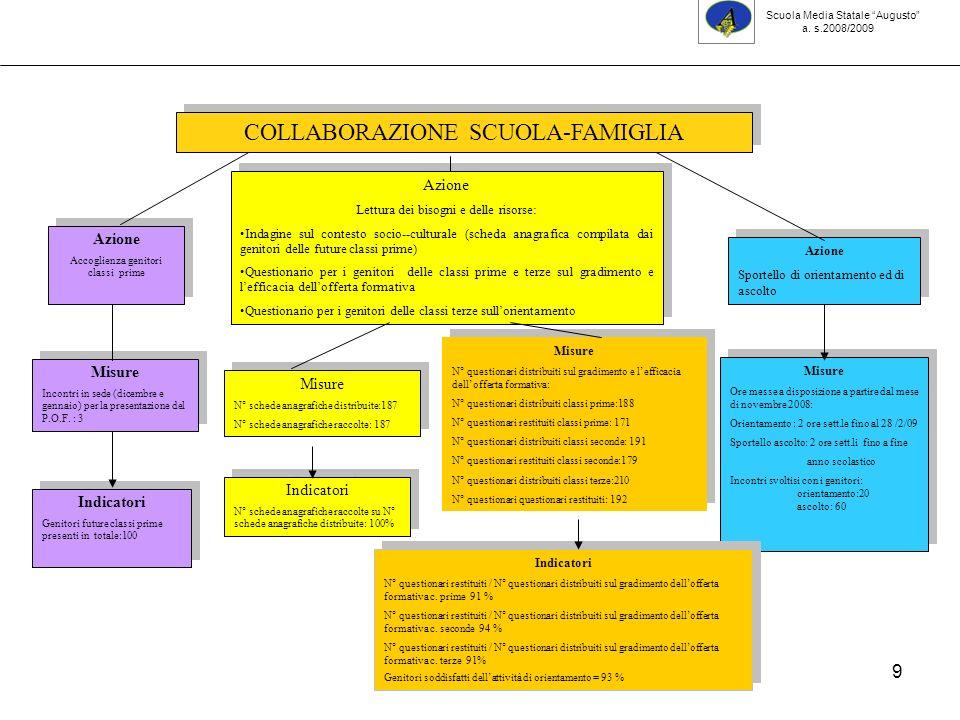 50 Classi terze: esiti per area Scuola Media Statale Augusto a. s.2008 /2009