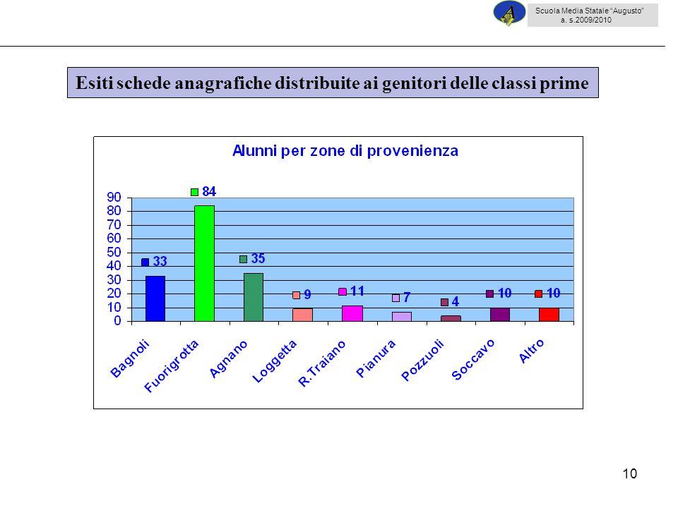10 Esiti schede anagrafiche distribuite ai genitori delle classi prime Scuola Media Statale Augusto a.