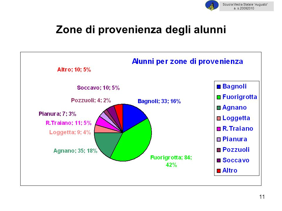 11 Zone di provenienza degli alunni Scuola Media Statale Augusto a. s.20092010