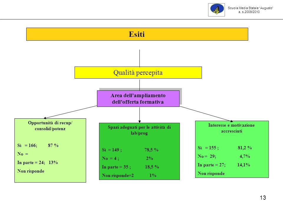 13 Opportunità di recup/ consolid/potenz Sì = 166; 87 % No = In parte = 24; 13% Non risponde Interesse e motivazione accresciuti Sì = 155 ; 81,2 % No = 29; 4,7% In parte = 27; 14,1% Non risponde Esiti Qualità percepita Area dellampliamento dellofferta formativa Spazi adeguati per le attività di lab/prog Sì = 149 ; 78,5 % No = 4 ; 2% In parte = 35 ; 18,5 % Non risponde=2 1% Scuola Media Statale Augusto a.