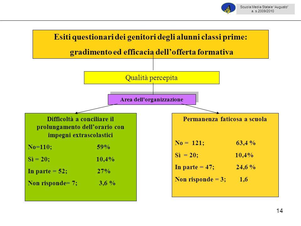 14 Difficoltà a conciliare il prolungamento dellorario con impegni extrascolastici No=110; 59% Sì = 20; 10,4% In parte = 52; 27% Non risponde= 7; 3,6 % Permanenza faticosa a scuola No = 121; 63,4 % Sì = 20; 10,4% In parte = 47; 24,6 % Non risponde = 3; 1,6 Esiti questionari dei genitori degli alunni classi prime: gradimento ed efficacia dellofferta formativa Qualità percepita Area dellorganizzazione Scuola Media Statale Augusto a.