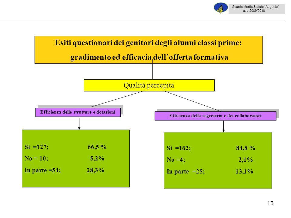 15 Sì =127; 66,5 % No = 10; 5,2% In parte =54; 28,3% Esiti questionari dei genitori degli alunni classi prime: gradimento ed efficacia dellofferta for