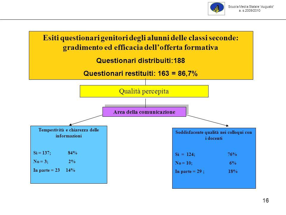 16 Scuola Media Statale Augusto a. s.2009/2010 Tempestività e chiarezza delle informazioni Sì = 137; 84% No = 3; 2% In parte = 23 14% Esiti questionar
