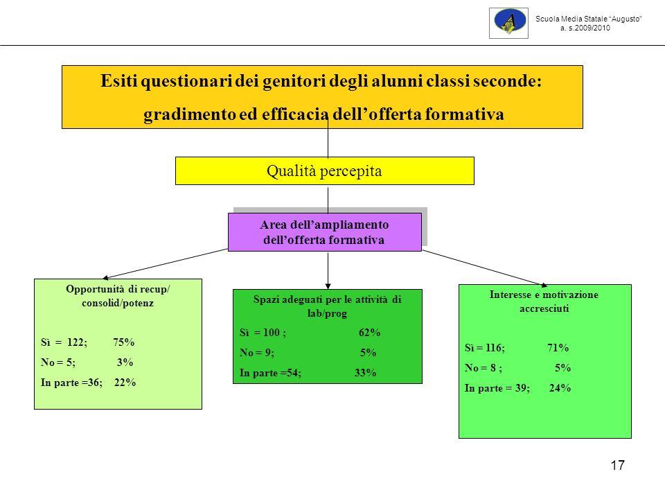 17 Opportunità di recup/ consolid/potenz Sì = 122; 75% No = 5; 3% In parte =36; 22% Interesse e motivazione accresciuti Sì = 116; 71% No = 8 ; 5% In parte = 39; 24% Esiti questionari dei genitori degli alunni classi seconde: gradimento ed efficacia dellofferta formativa Qualità percepita Area dellampliamento dellofferta formativa Spazi adeguati per le attività di lab/prog Sì = 100 ; 62% No = 9; 5% In parte =54; 33% Scuola Media Statale Augusto a.