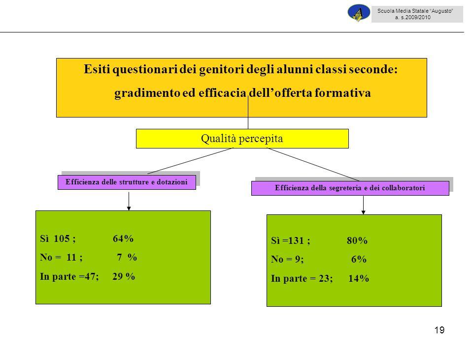 19 Sì 105 ; 64% No = 11 ; 7 % In parte =47; 29 % Esiti questionari dei genitori degli alunni classi seconde: gradimento ed efficacia dellofferta forma
