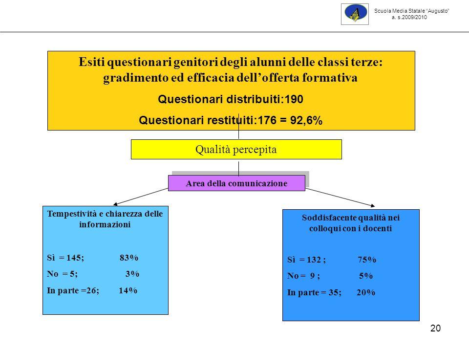 20 Scuola Media Statale Augusto a. s.2009/2010 Tempestività e chiarezza delle informazioni Sì = 145; 83% No = 5; 3% In parte =26; 14% Esiti questionar