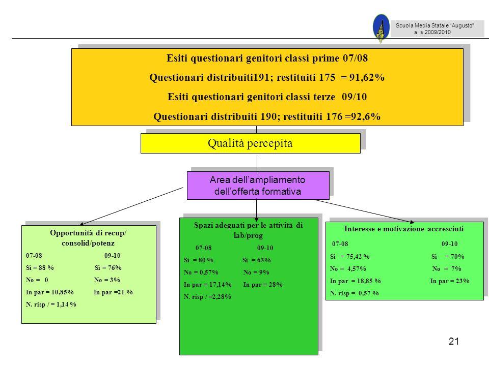 21 Scuola Media Statale Augusto a. s.2009/2010 Opportunità di recup/ consolid/potenz 07-08 09-10 Sì = 88 % Sì = 76% No = 0 No = 3% In par = 10,85% In