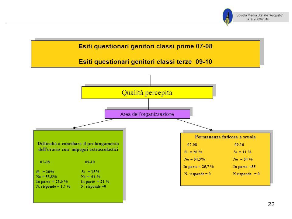 22 Scuola Media Statale Augusto a. s.2009/2010 Difficoltà a conciliare il prolungamento dellorario con impegni extrascolastici 07-08 09-10 Sì = 20% Sì