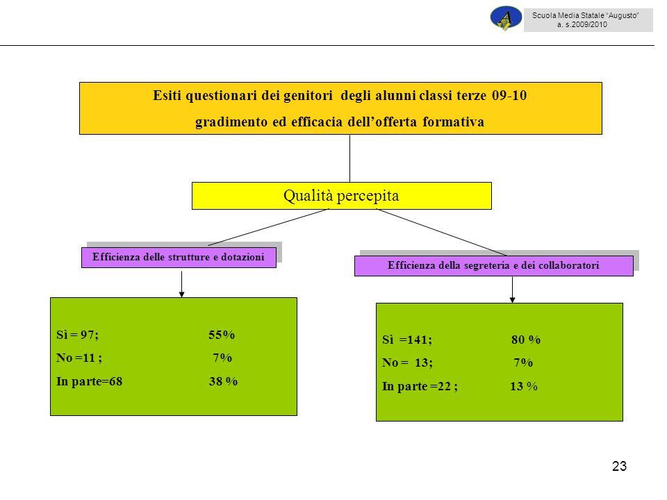 23 Sì = 97; 55% No =11 ; 7% In parte=68 38 % Esiti questionari dei genitori degli alunni classi terze 09-10 gradimento ed efficacia dellofferta format