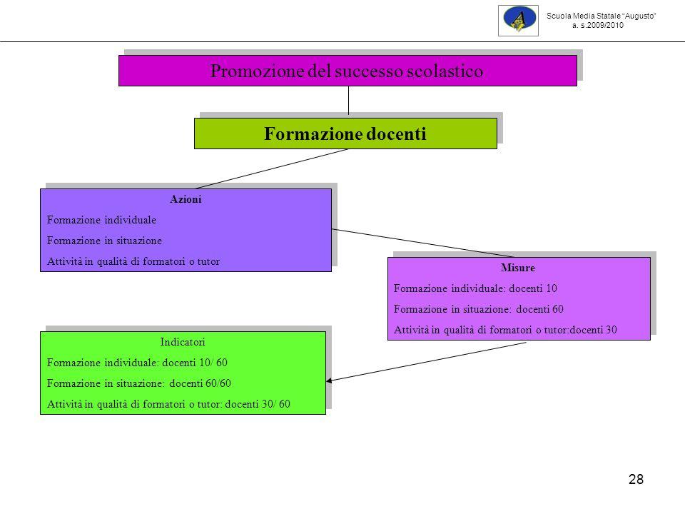 28 Formazione docenti Azioni Formazione individuale Formazione in situazione Attività in qualità di formatori o tutor Azioni Formazione individuale Fo