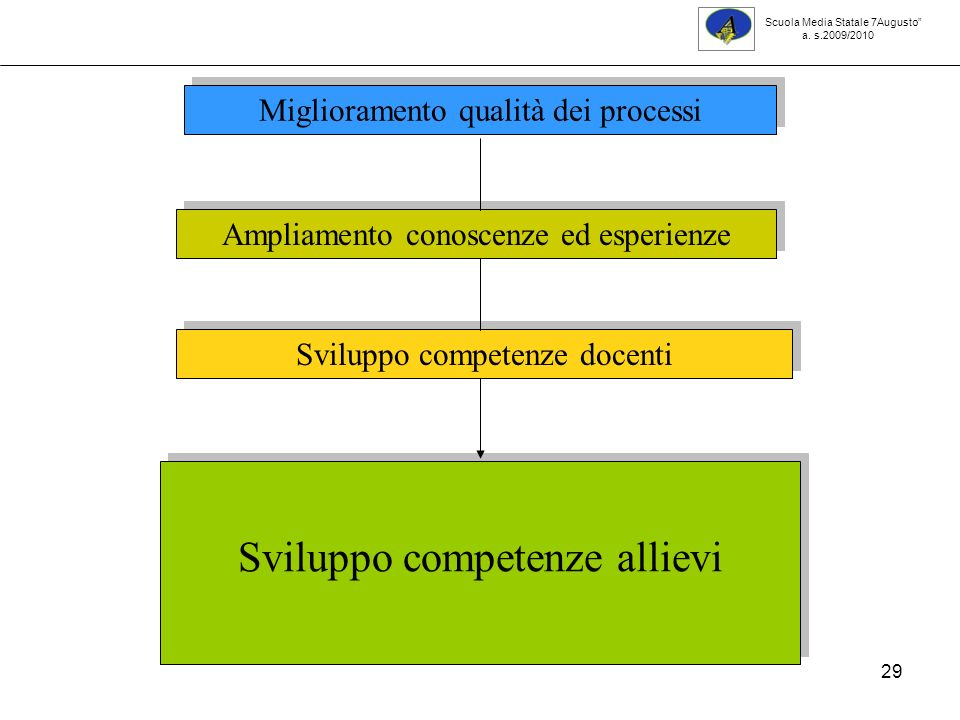29 Miglioramento qualità dei processi Ampliamento conoscenze ed esperienze Sviluppo competenze docenti Sviluppo competenze allievi Scuola Media Statale 7Augusto a.