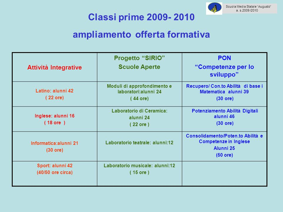 Classi prime 2009- 2010 ampliamento offerta formativa Attività Integrative Progetto SIRIO Scuole Aperte PON Competenze per lo sviluppo Latino: alunni