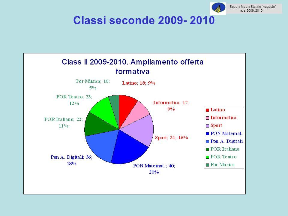 Classi seconde 2009- 2010 Scuola Media Statale Augusto a. s.2009 /2010