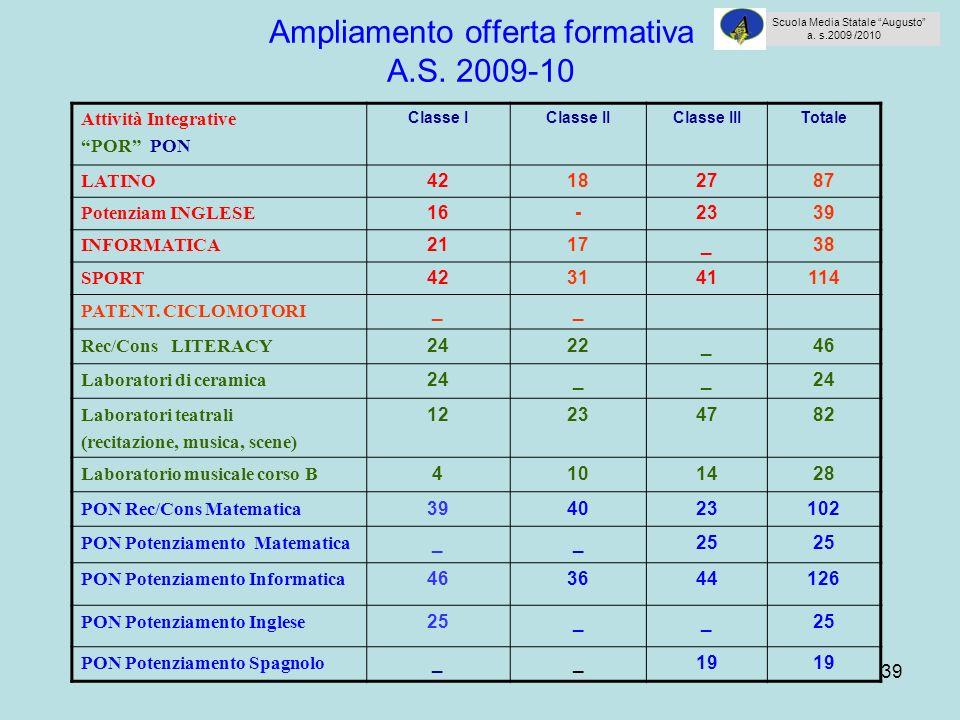 39 Ampliamento offerta formativa A.S. 2009-10 Attività Integrative POR PON Classe IClasse IIClasse IIITotale LATINO 42182787 Potenziam INGLESE 16-2339