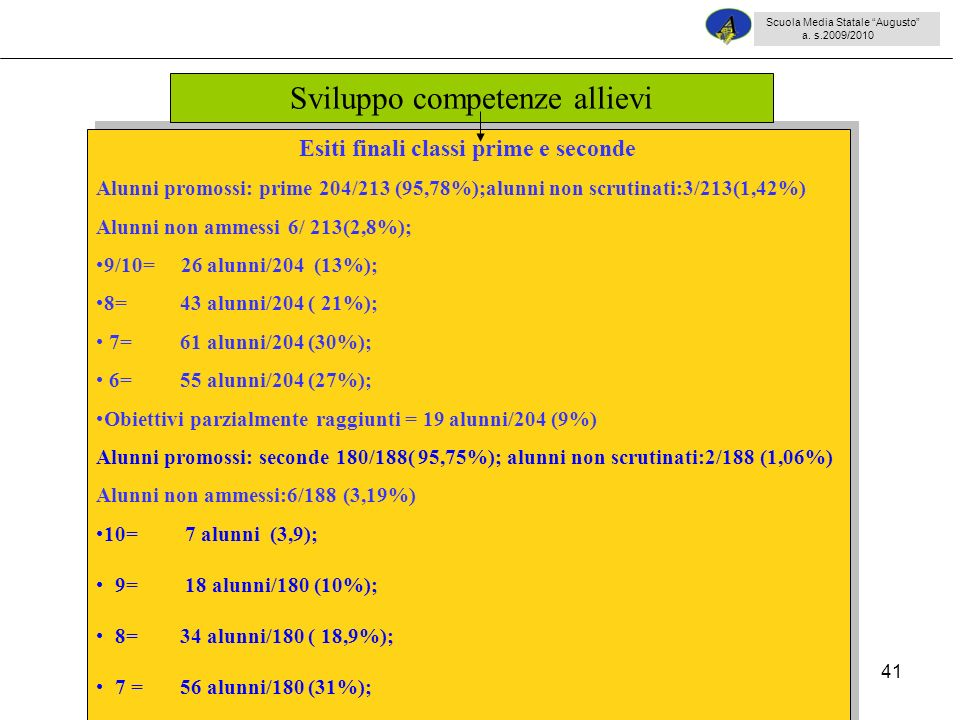 41 Esiti finali classi prime e seconde Alunni promossi: prime 204/213 (95,78%);alunni non scrutinati:3/213(1,42%) Alunni non ammessi 6/ 213(2,8%); 9/10= 26 alunni/204 (13%); 8= 43 alunni/204 ( 21%); 7= 61 alunni/204 (30%); 6= 55 alunni/204 (27%); Obiettivi parzialmente raggiunti = 19 alunni/204 (9%) Alunni promossi: seconde 180/188( 95,75%); alunni non scrutinati:2/188 (1,06%) Alunni non ammessi:6/188 (3,19%) 10= 7 alunni (3,9); 9= 18 alunni/180 (10%); 8= 34 alunni/180 ( 18,9%); 7 = 56 alunni/180 (31%); 6= 54 alunni/180 (30%); 6 Obiettivi parzialmente raggiunti =11alunni/180 (6,2%) Esiti finali classi prime e seconde Alunni promossi: prime 204/213 (95,78%);alunni non scrutinati:3/213(1,42%) Alunni non ammessi 6/ 213(2,8%); 9/10= 26 alunni/204 (13%); 8= 43 alunni/204 ( 21%); 7= 61 alunni/204 (30%); 6= 55 alunni/204 (27%); Obiettivi parzialmente raggiunti = 19 alunni/204 (9%) Alunni promossi: seconde 180/188( 95,75%); alunni non scrutinati:2/188 (1,06%) Alunni non ammessi:6/188 (3,19%) 10= 7 alunni (3,9); 9= 18 alunni/180 (10%); 8= 34 alunni/180 ( 18,9%); 7 = 56 alunni/180 (31%); 6= 54 alunni/180 (30%); 6 Obiettivi parzialmente raggiunti =11alunni/180 (6,2%) Sviluppo competenze allievi Scuola Media Statale Augusto a.
