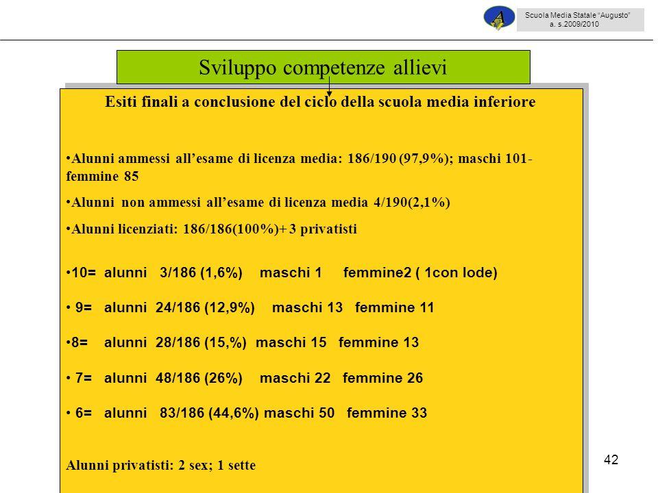 42 Esiti finali a conclusione del ciclo della scuola media inferiore Alunni ammessi allesame di licenza media: 186/190 (97,9%); maschi 101- femmine 85