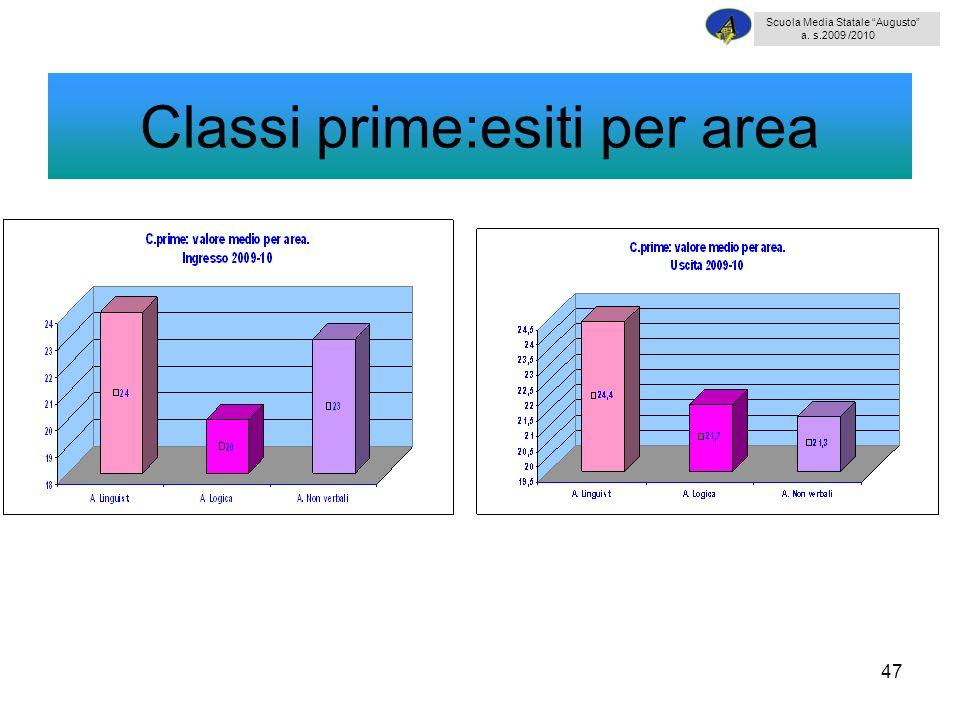 47 Classi prime:esiti per area Scuola Media Statale Augusto a. s.2009 /2010