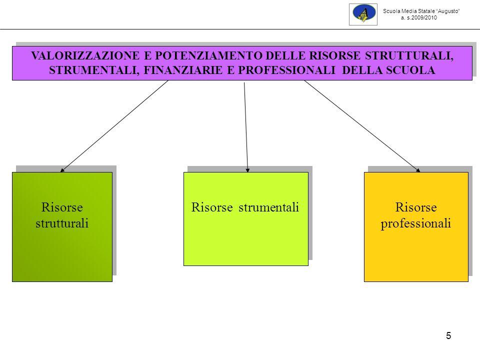 5 VALORIZZAZIONE E POTENZIAMENTO DELLE RISORSE STRUTTURALI, STRUMENTALI, FINANZIARIE E PROFESSIONALI DELLA SCUOLA Risorse strutturali Risorse strumentali Risorse professionali Scuola Media Statale Augusto a.
