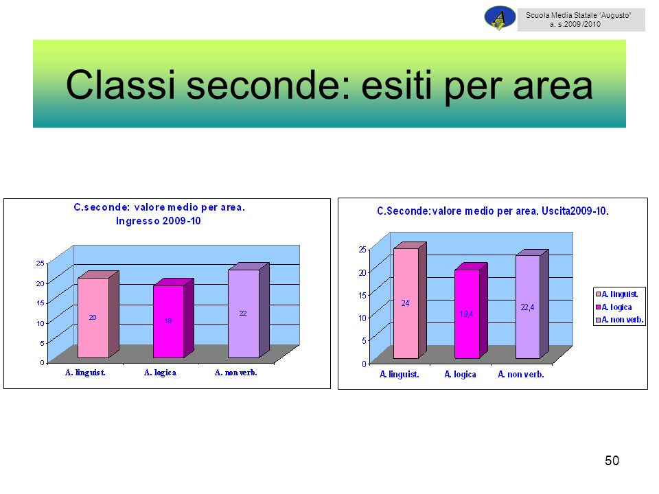 50 Classi seconde: esiti per area Scuola Media Statale Augusto a. s.2009 /2010