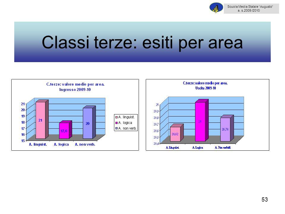 53 Classi terze: esiti per area Scuola Media Statale Augusto a. s.2009 /2010