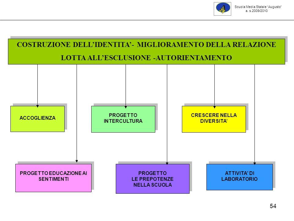 54 PROGETTO EDUCAZIONE AI SENTIMENTI PROGETTO INTERCULTURA CRESCERE NELLA DIVERSITA PROGETTO LE PREPOTENZE NELLA SCUOLA PROGETTO LE PREPOTENZE NELLA SCUOLA ATTIVITA DI LABORATORIO ACCOGLIENZA COSTRUZIONE DELLIDENTITA- MIGLIORAMENTO DELLA RELAZIONE LOTTA ALLESCLUSIONE -AUTORIENTAMENTO COSTRUZIONE DELLIDENTITA- MIGLIORAMENTO DELLA RELAZIONE LOTTA ALLESCLUSIONE -AUTORIENTAMENTO Scuola Media Statale Augusto a.