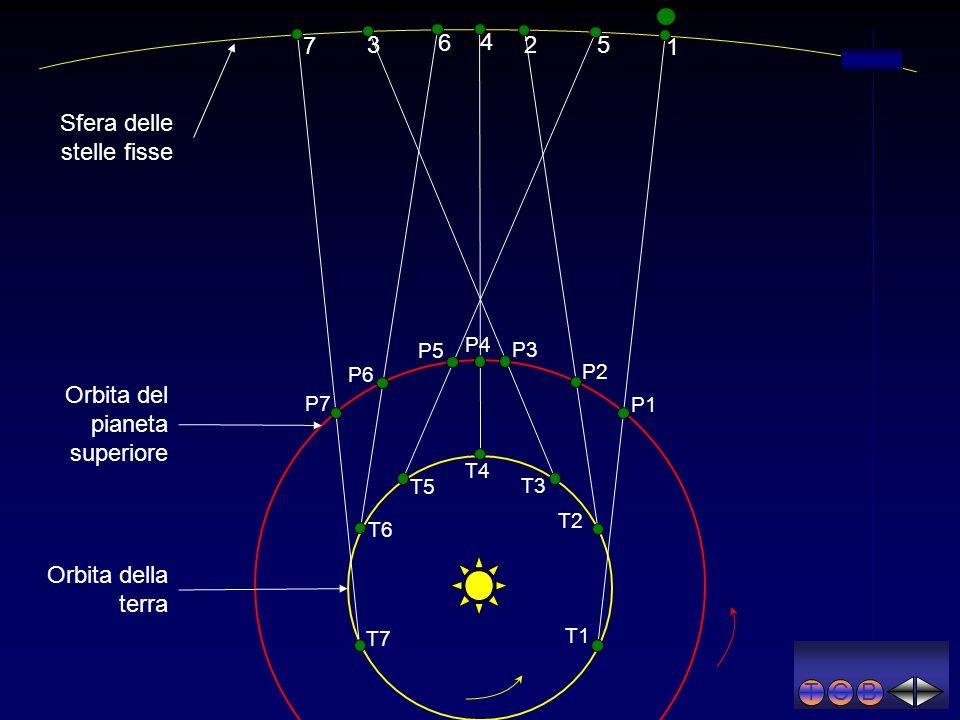 TCB 1 6 5 4 3 2 7 T1 T2 T3 T4 T5 T6 T7 P1 P2 P3 P4 P5 P6 P7 Orbita della terra Orbita del pianeta superiore Sfera delle stelle fisse